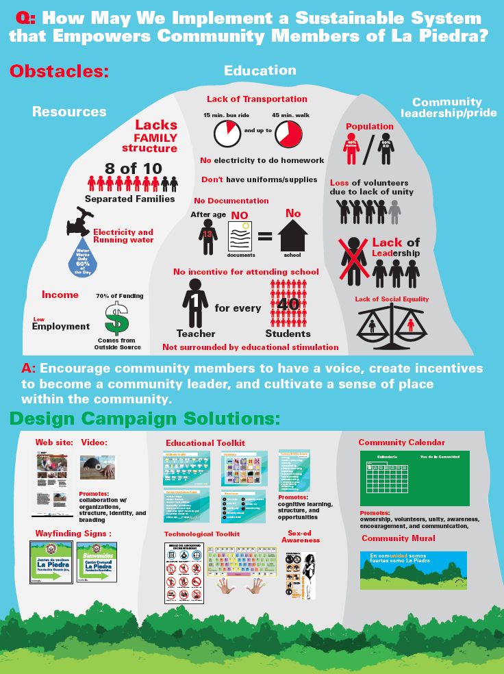 Infographic based on 3 weeks of research in La Piedra